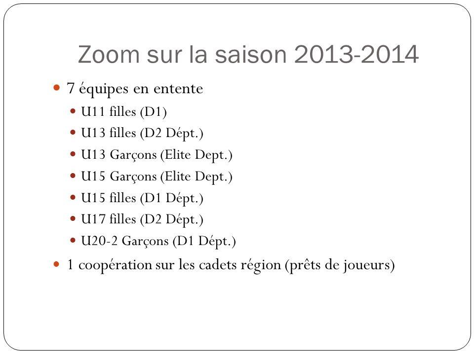 Zoom sur la saison 2013-2014 7 équipes en entente U11 filles (D1) U13 filles (D2 Dépt.) U13 Garçons (Elite Dept.) U15 Garçons (Elite Dept.) U15 filles (D1 Dépt.) U17 filles (D2 Dépt.) U20-2 Garçons (D1 Dépt.) 1 coopération sur les cadets région (prêts de joueurs)