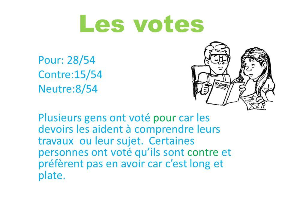 Les votes Pour: 28/54 Contre:15/54 Neutre:8/54 Plusieurs gens ont voté pour car les devoirs les aident à comprendre leurs travaux ou leur sujet. Certa