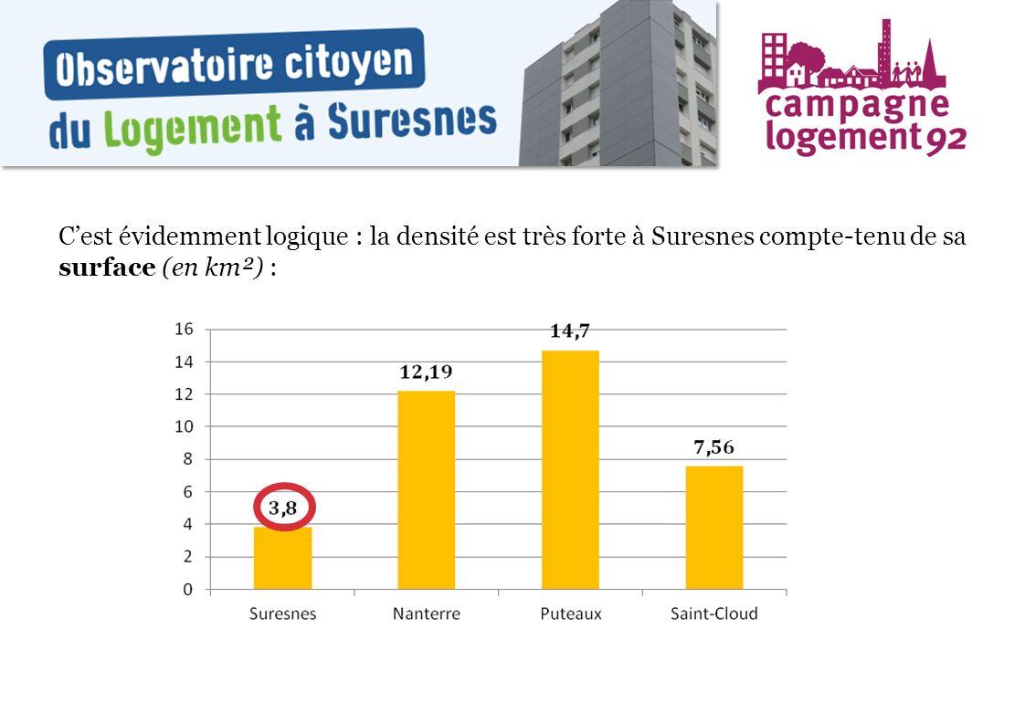 Cest évidemment logique : la densité est très forte à Suresnes compte-tenu de sa surface (en km²) :