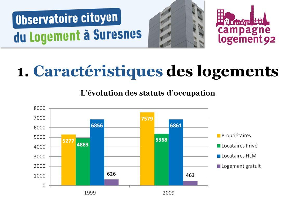 1. Caractéristiques des logements Lévolution des statuts doccupation