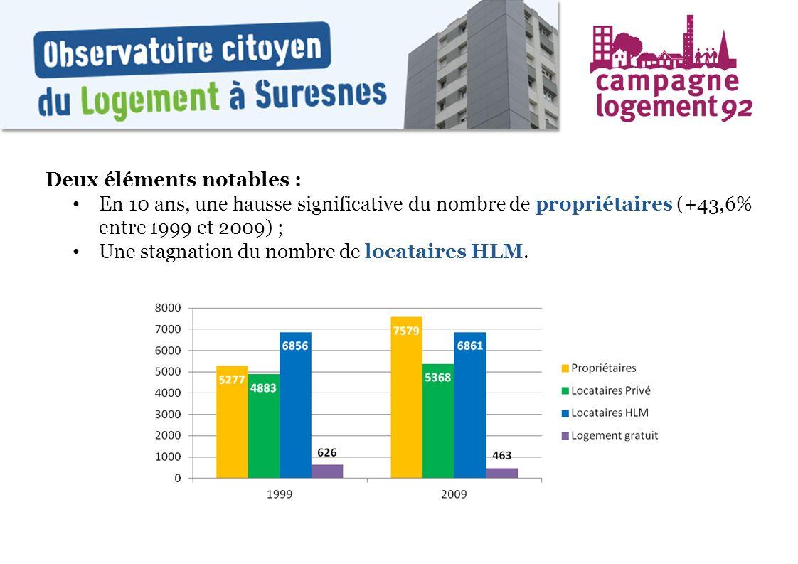 Deux éléments notables : En 10 ans, une hausse significative du nombre de propriétaires (+43,6% entre 1999 et 2009) ; Une stagnation du nombre de loca