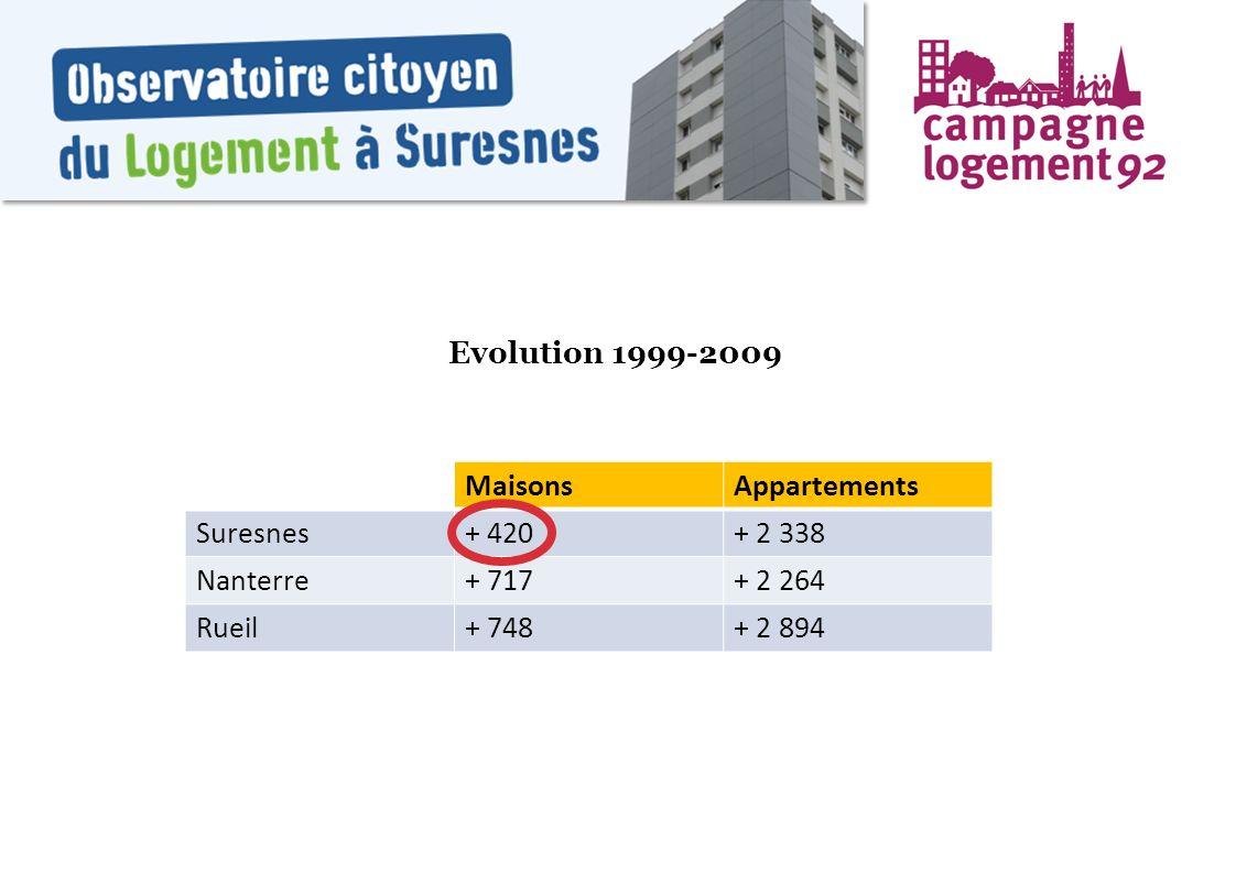 Evolution 1999-2009 MaisonsAppartements Suresnes+ 420+ 2 338 Nanterre+ 717+ 2 264 Rueil+ 748+ 2 894