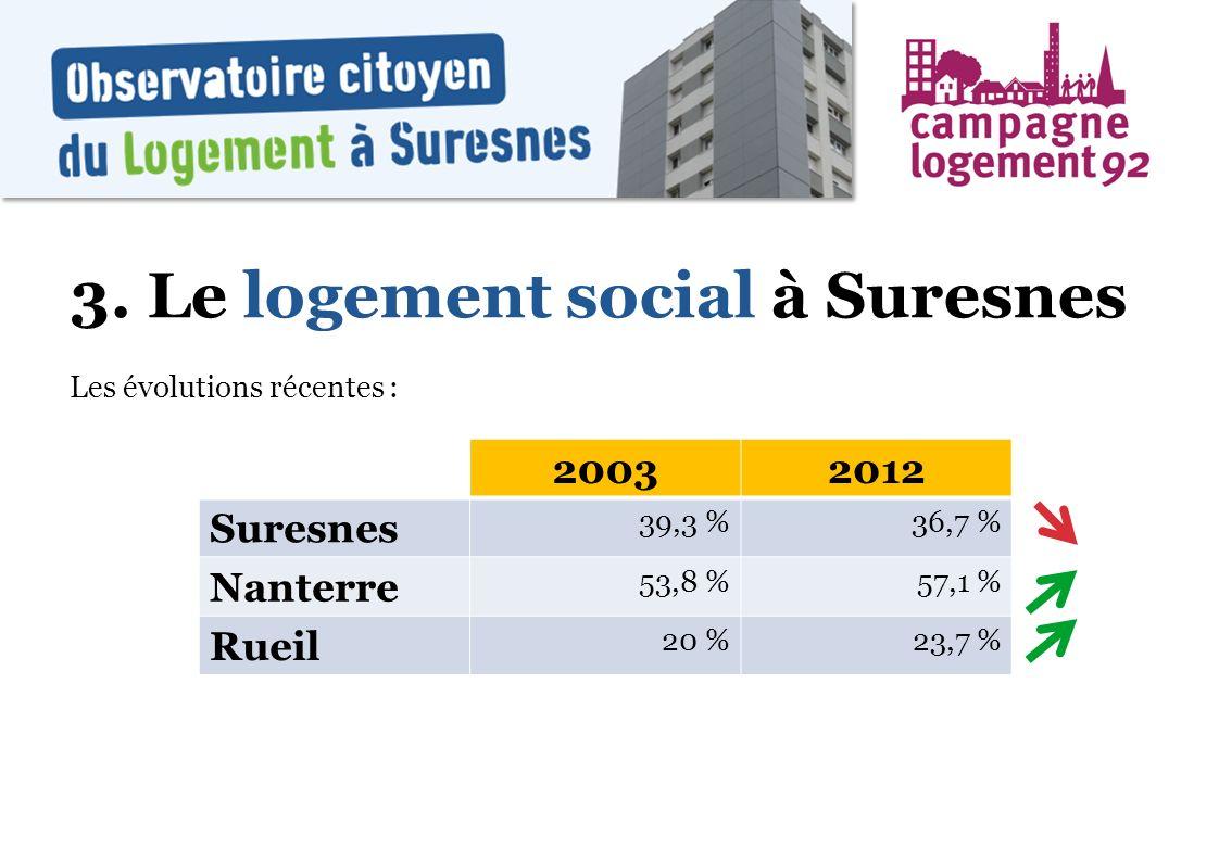 3. Le logement social à Suresnes Les évolutions récentes : 20032012 Suresnes 39,3 %36,7 % Nanterre 53,8 %57,1 % Rueil 20 %23,7 %