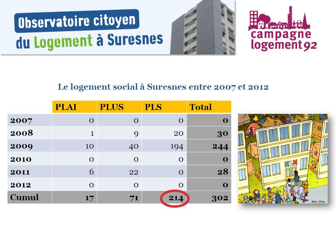 Le logement social à Suresnes entre 2007 et 2012 PLAIPLUSPLSTotal 20070000 2008192030 20091040194244 20100000 2011622028 20120000 Cumul1771214302