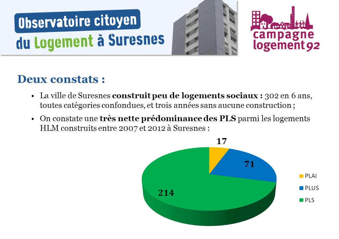 Deux constats : La ville de Suresnes construit peu de logements sociaux : 302 en 6 ans, toutes catégories confondues, et trois années sans aucune cons