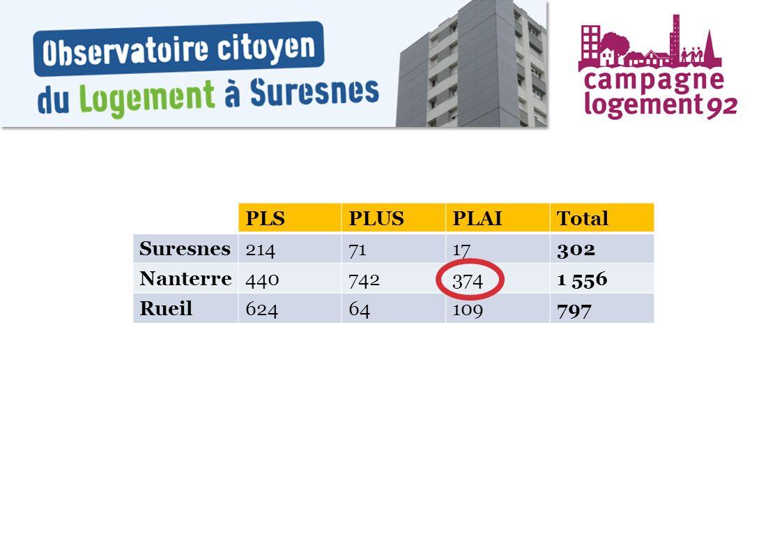PLSPLUSPLAITotal Suresnes2147117302 Nanterre4407423741 556 Rueil62464109797