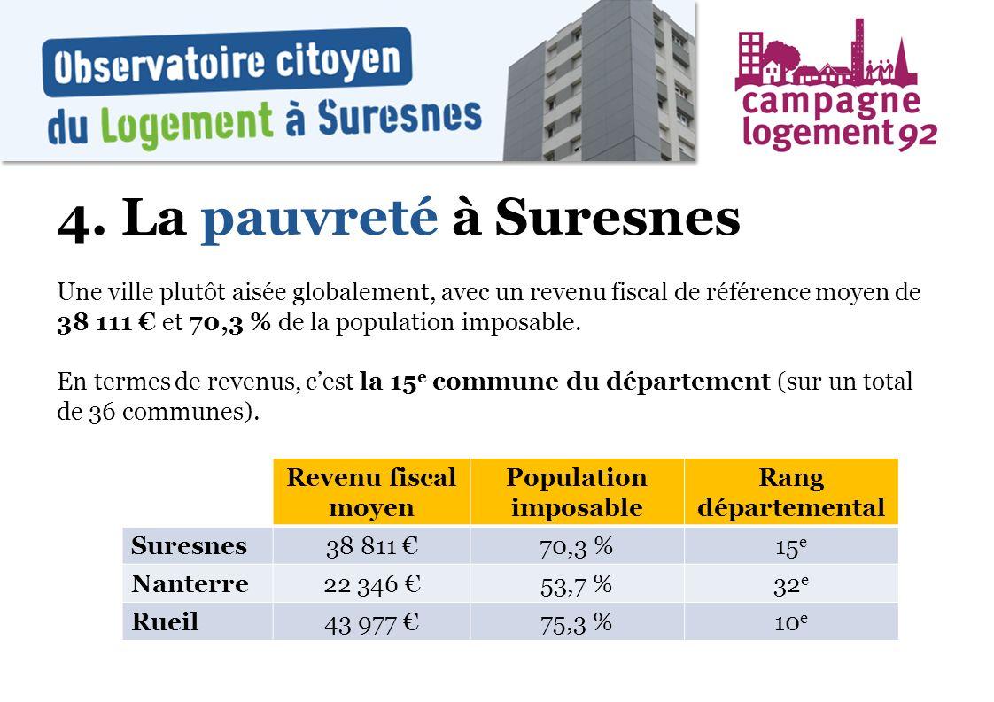 4. La pauvreté à Suresnes Une ville plutôt aisée globalement, avec un revenu fiscal de référence moyen de 38 111 et 70,3 % de la population imposable.