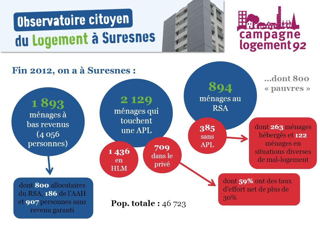 Fin 2012, on a à Suresnes : 1 893 ménages à bas revenus (4 056 personnes) 2 129 ménages qui touchent une APL 1 436 en HLM 709 dans le privé dont 59% o