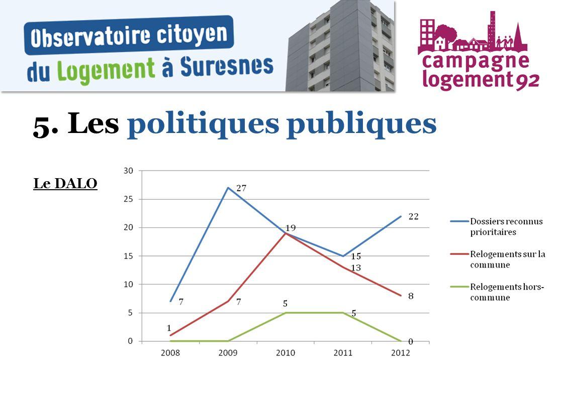 5. Les politiques publiques Le DALO