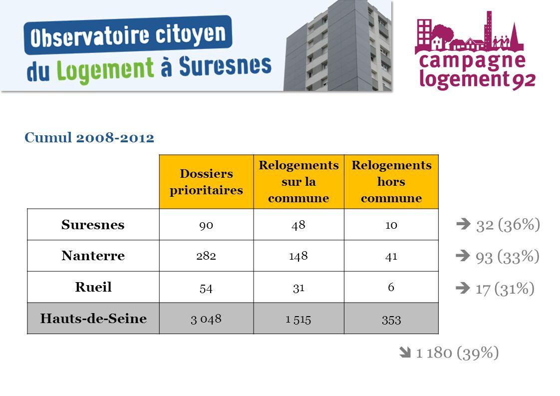 Dossiers prioritaires Relogements sur la commune Relogements hors commune Suresnes 904810 Nanterre 28214841 Rueil 54316 Hauts-de-Seine 3 0481 515353 C