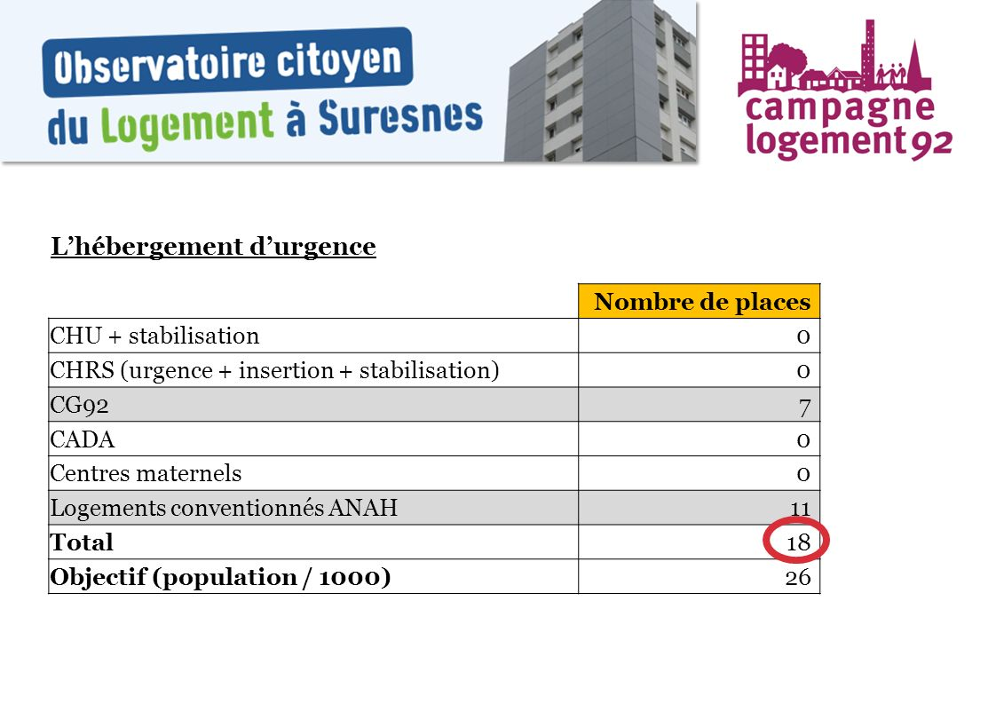 Lhébergement durgence Nombre de places CHU + stabilisation0 CHRS (urgence + insertion + stabilisation)0 CG927 CADA0 Centres maternels0 Logements conve