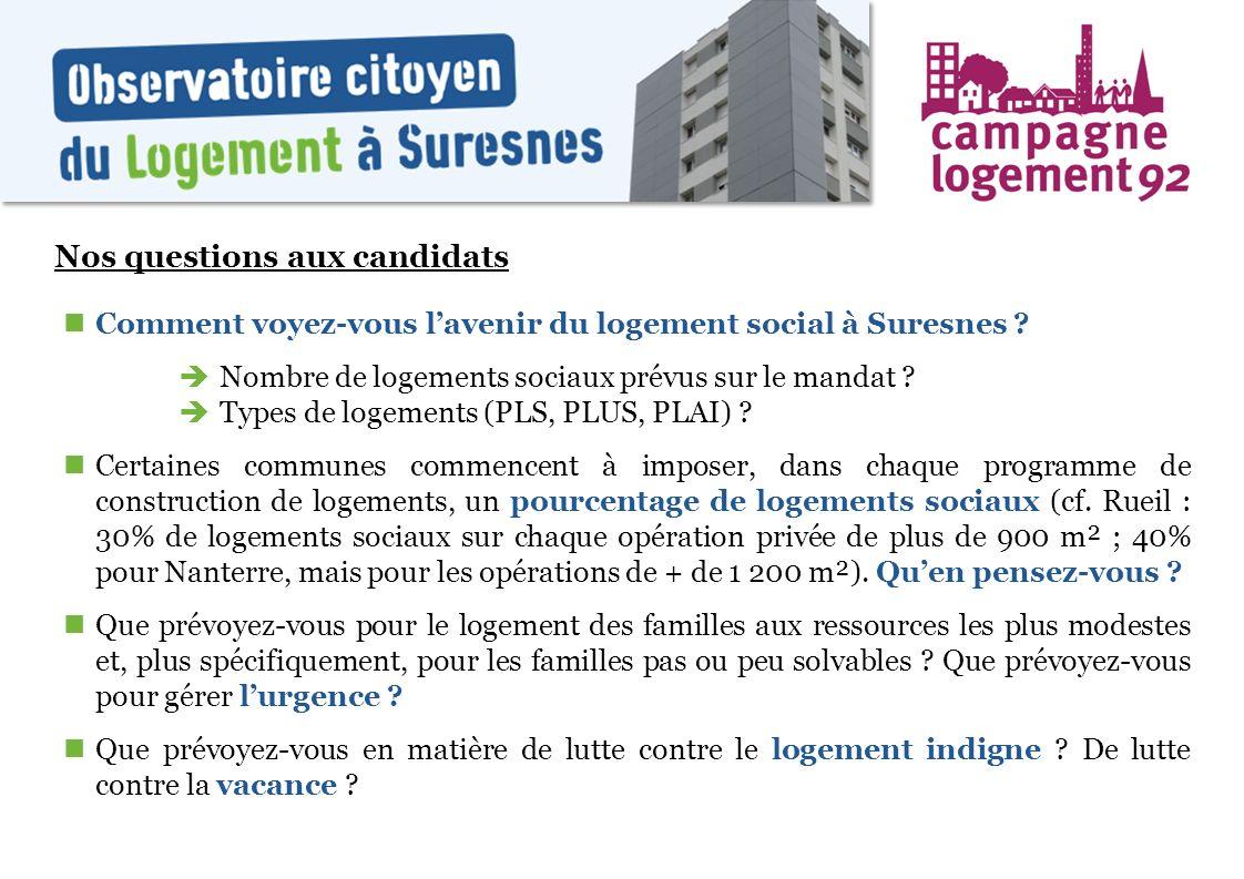 Nos questions aux candidats Comment voyez-vous lavenir du logement social à Suresnes ? Nombre de logements sociaux prévus sur le mandat ? Types de log