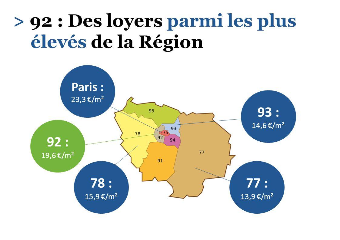 > 92 : Des loyers parmi les plus élevés de la Région 92 : 19,6 /m² 93 : 14,6 /m² 78 : 15,9 /m² 77 : 13,9 /m² Paris : 23,3 /m²