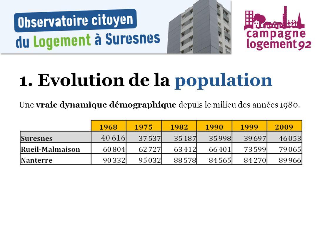 1. Evolution de la population Une vraie dynamique démographique depuis le milieu des années 1980.