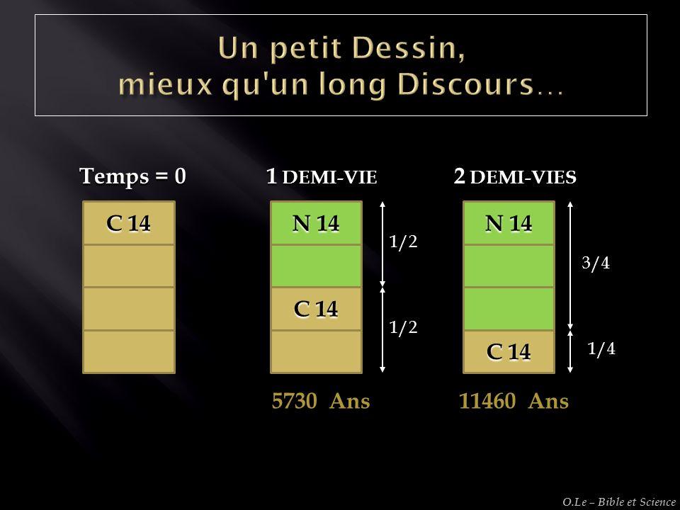 C 14 N 14 C 14 N 14 C 14 1/2 1/2 1 DEMI-VIE 5730 Ans 3/4 1/4 2 DEMI-VIES 11460 Ans Temps = 0 O.Le – Bible et Science