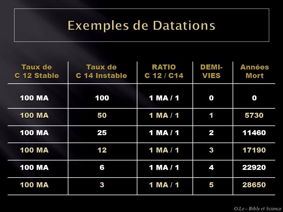 Taux de C 12 Stable Taux de C 14 Instable RATIO C 12 / C14 DEMI-VIESAnnéesMort 100 MA 3 1 MA / 1 528650 100 MA 6 1 MA / 1 422920 100 MA 12 1 MA / 1 31