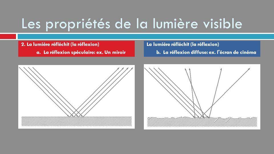 Les propriétés de la lumière visible 3.