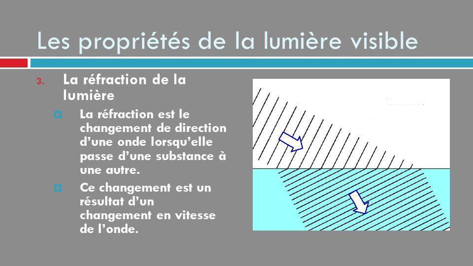 Produire une lumière visible Un prisme provoque une séparation des couleurs pour former un spectre.