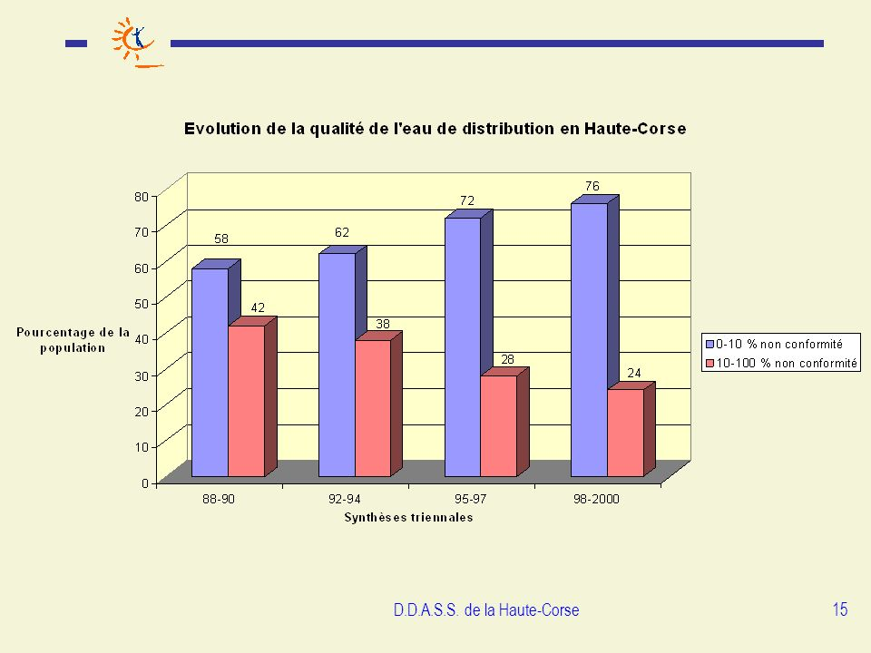 D.D.A.S.S. de la Haute-Corse15
