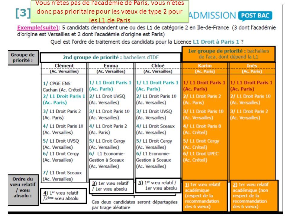 Vous nêtes pas de lacadémie de Paris, vous nêtes donc pas prioritaire pour les vœux de type 2 pour les L1 de Paris