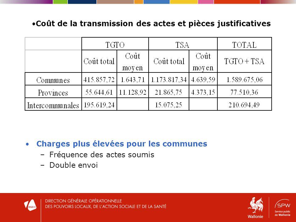 Coût de la transmission des actes et pièces justificatives Charges plus élevées pour les communes –Fréquence des actes soumis –Double envoi