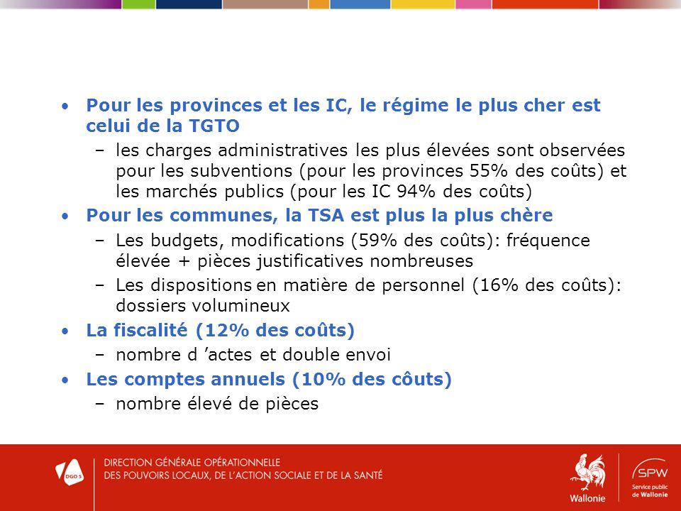 Pour les provinces et les IC, le régime le plus cher est celui de la TGTO –les charges administratives les plus élevées sont observées pour les subventions (pour les provinces 55% des coûts) et les marchés publics (pour les IC 94% des coûts) Pour les communes, la TSA est plus la plus chère –Les budgets, modifications (59% des coûts): fréquence élevée + pièces justificatives nombreuses –Les dispositions en matière de personnel (16% des coûts): dossiers volumineux La fiscalité (12% des coûts) –nombre d actes et double envoi Les comptes annuels (10% des côuts) –nombre élevé de pièces