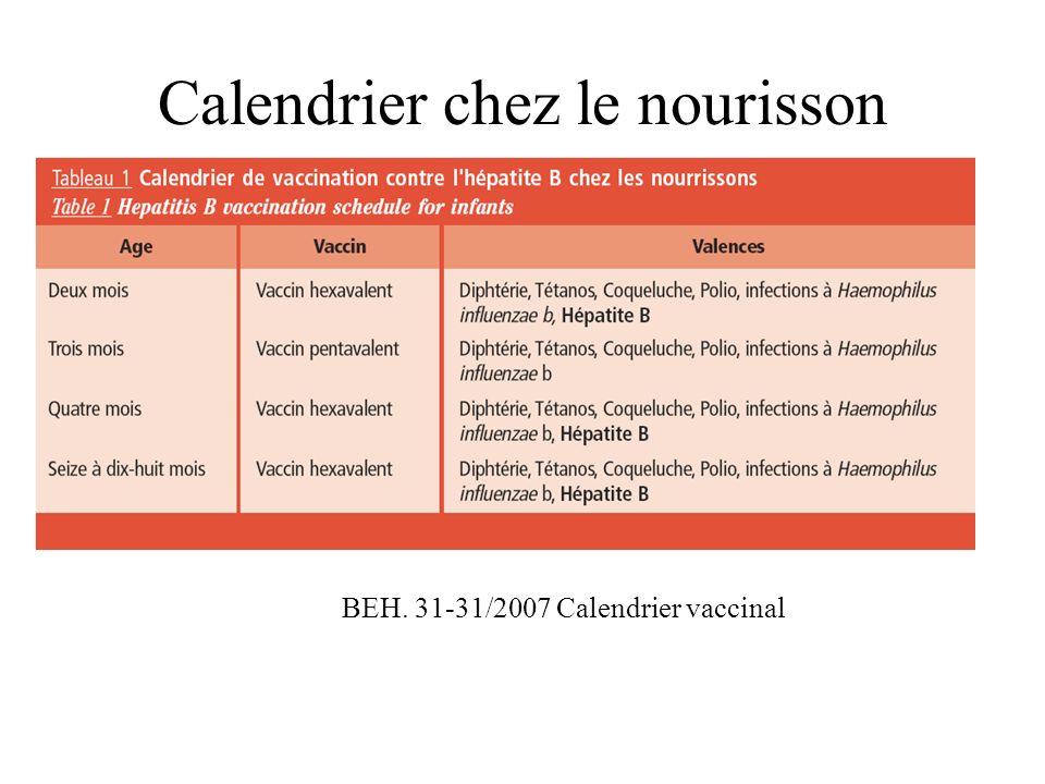 Calendrier chez le nourisson BEH. 31-31/2007 Calendrier vaccinal
