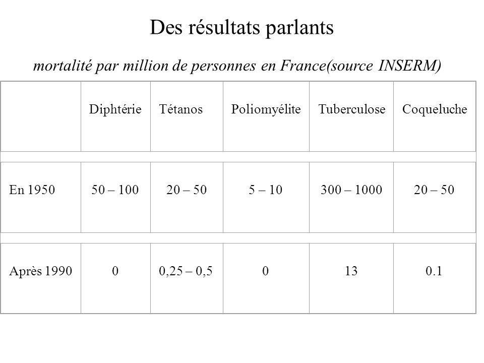 Des résultats parlants DiphtérieTétanosPoliomyéliteTuberculoseCoqueluche En 195050 – 10020 – 505 – 10300 – 100020 – 50 Après 199000,25 – 0,50130.1 mor