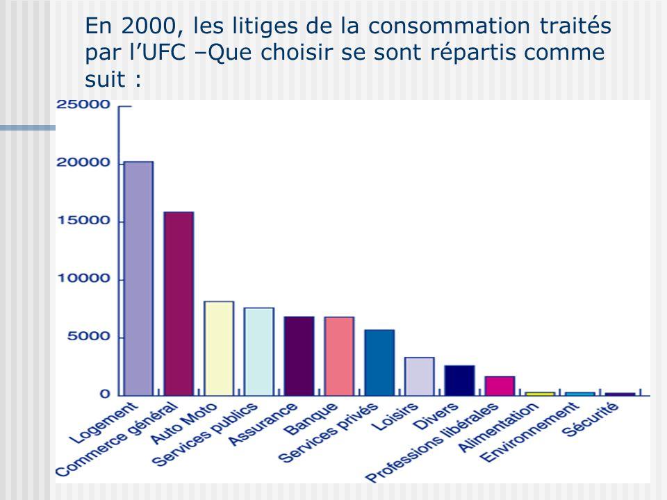 En 2000, les litiges de la consommation traités par lUFC –Que choisir se sont répartis comme suit :