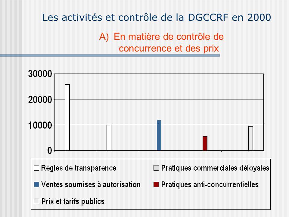 Les activités et contrôle de la DGCCRF en 2000 A)En matière de contrôle de concurrence et des prix