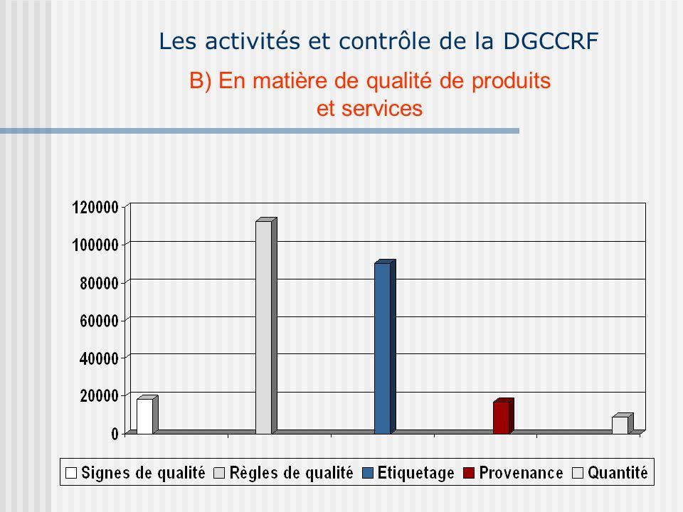 Les activités et contrôle de la DGCCRF B) En matière de qualité de produits et services