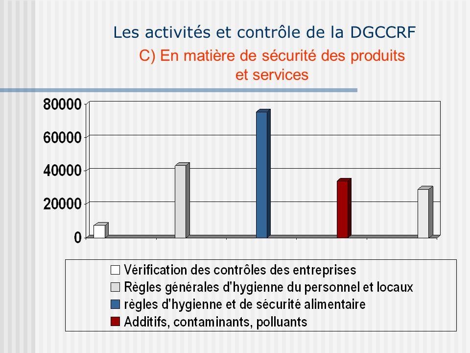 Les activités et contrôle de la DGCCRF C) En matière de sécurité des produits et services
