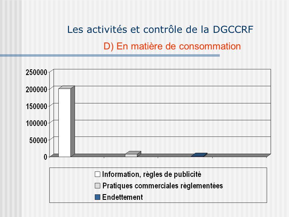 Les activités et contrôle de la DGCCRF D) En matière de consommation