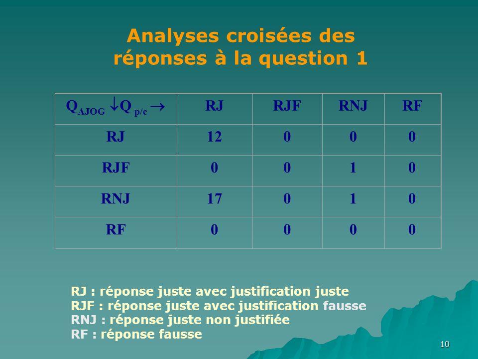 10 Q AJOG Q p/c RJRJFRNJRF RJ12000 RJF0010 RNJ17010 RF0000 Analyses croisées des réponses à la question 1 RJ : réponse juste avec justification juste RJF : réponse juste avec justification fausse RNJ : réponse juste non justifiée RF : réponse fausse