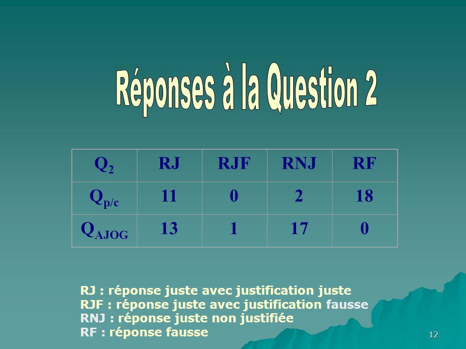12 Q2Q2 RJRJFRNJRF Q p/c 110218 Q AJOG 131170 RJ : réponse juste avec justification juste RJF : réponse juste avec justification fausse RNJ : réponse juste non justifiée RF : réponse fausse