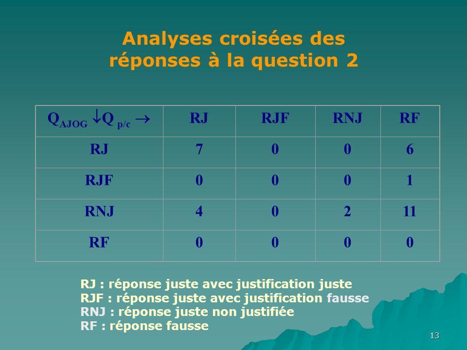 13 Q AJOG Q p/c RJRJFRNJRF RJ7006 RJF0001 RNJ40211 RF0000 Analyses croisées des réponses à la question 2 RJ : réponse juste avec justification juste RJF : réponse juste avec justification fausse RNJ : réponse juste non justifiée RF : réponse fausse