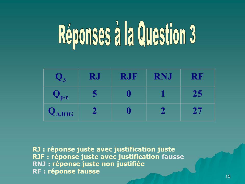 15 Q3Q3 RJRJFRNJRF Q p/c 50125 Q AJOG 20227 RJ : réponse juste avec justification juste RJF : réponse juste avec justification fausse RNJ : réponse juste non justifiée RF : réponse fausse