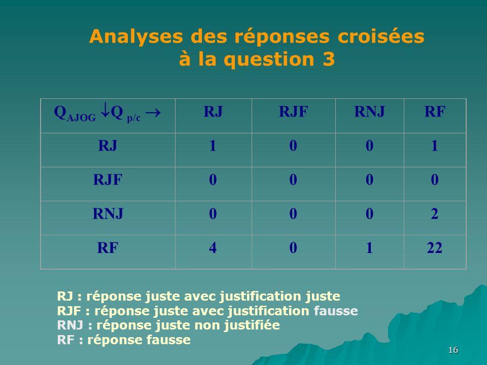 16 Q AJOG Q p/c RJRJFRNJRF RJ1001 RJF0000 RNJ0002 RF40122 Analyses des réponses croisées à la question 3 RJ : réponse juste avec justification juste RJF : réponse juste avec justification fausse RNJ : réponse juste non justifiée RF : réponse fausse
