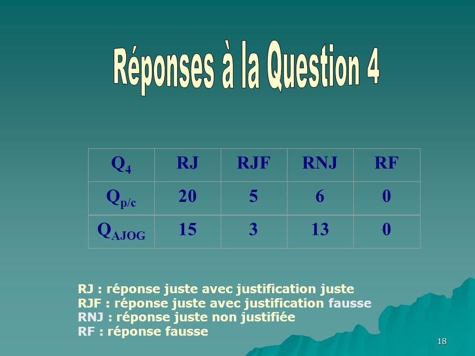 18 Q4Q4 RJRJFRNJRF Q p/c 20560 Q AJOG 153130 RJ : réponse juste avec justification juste RJF : réponse juste avec justification fausse RNJ : réponse juste non justifiée RF : réponse fausse