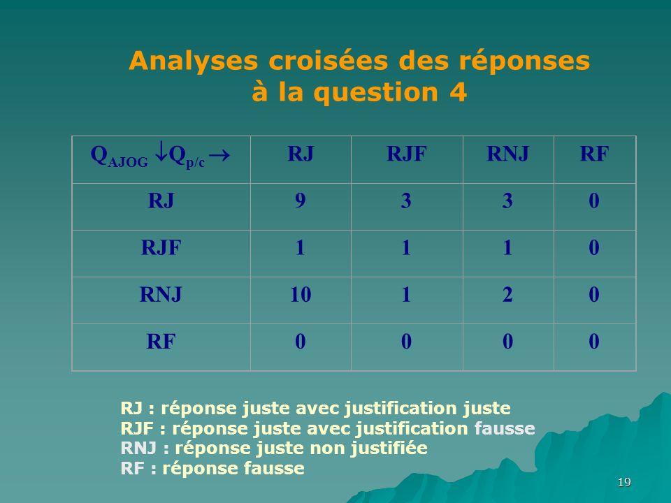 19 Q AJOG Q p/c RJRJFRNJRF RJ9330 RJF1110 RNJ10120 RF0000 Analyses croisées des réponses à la question 4 RJ : réponse juste avec justification juste RJF : réponse juste avec justification fausse RNJ : réponse juste non justifiée RF : réponse fausse