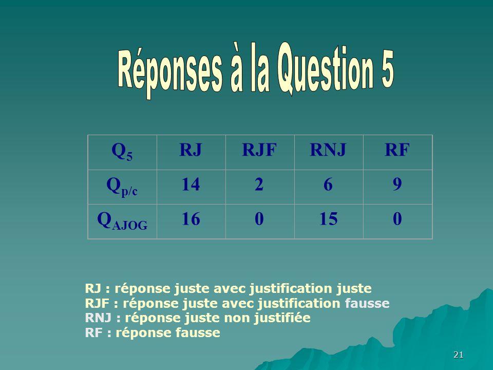 21 Q5Q5 RJRJFRNJRF Q p/c 14269 Q AJOG 160150 RJ : réponse juste avec justification juste RJF : réponse juste avec justification fausse RNJ : réponse juste non justifiée RF : réponse fausse