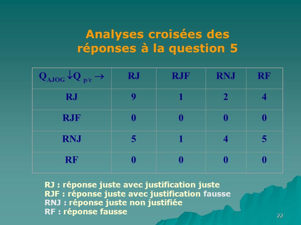 22 Q AJOG Q p/c RJRJFRNJRF RJ9124 RJF0000 RNJ5145 RF0000 Analyses croisées des réponses à la question 5 RJ : réponse juste avec justification juste RJF : réponse juste avec justification fausse RNJ : réponse juste non justifiée RF : réponse fausse