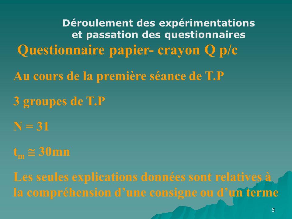 5 3 groupes de T.P Au cours de la première séance de T.P Questionnaire papier- crayon Q p/c N = 31 t m 30mn Les seules explications données sont relatives à la compréhension dune consigne ou dun terme Déroulement des expérimentations et passation des questionnaires