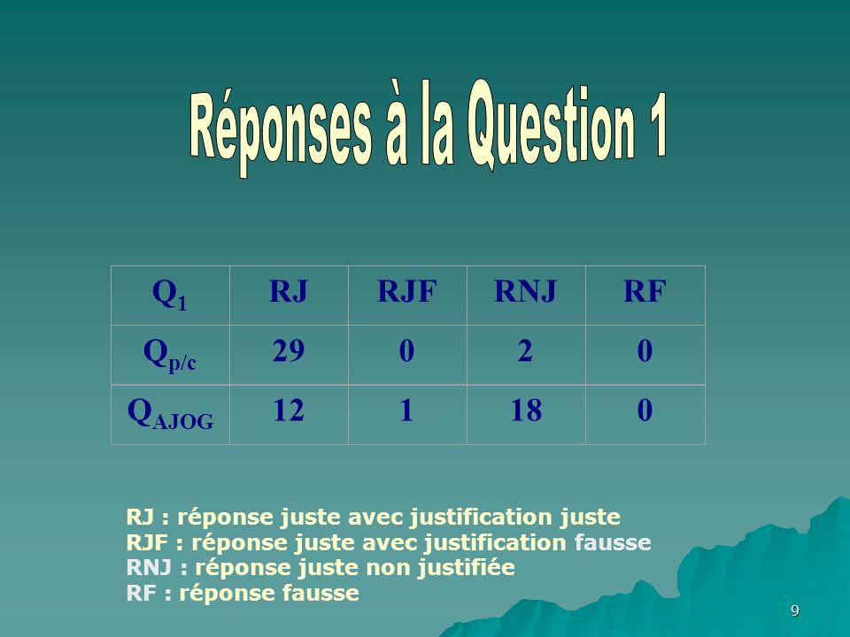 9 Q1Q1 RJRJFRNJRF Q p/c 29020 Q AJOG 121180 RJ : réponse juste avec justification juste RJF : réponse juste avec justification fausse RNJ : réponse juste non justifiée RF : réponse fausse