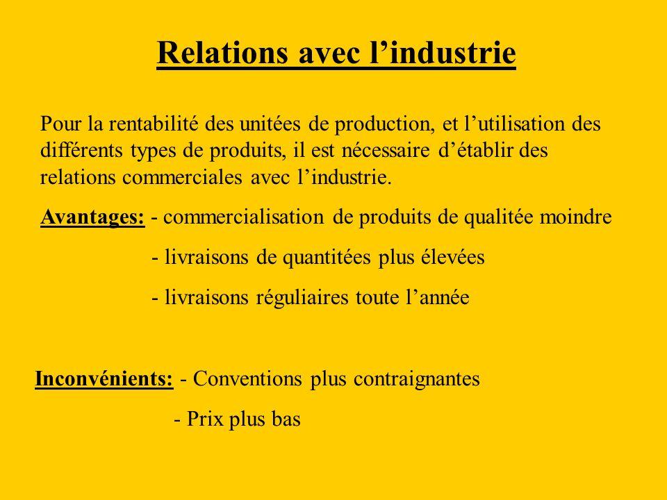 Relations avec lindustrie Pour la rentabilité des unitées de production, et lutilisation des différents types de produits, il est nécessaire détablir des relations commerciales avec lindustrie.