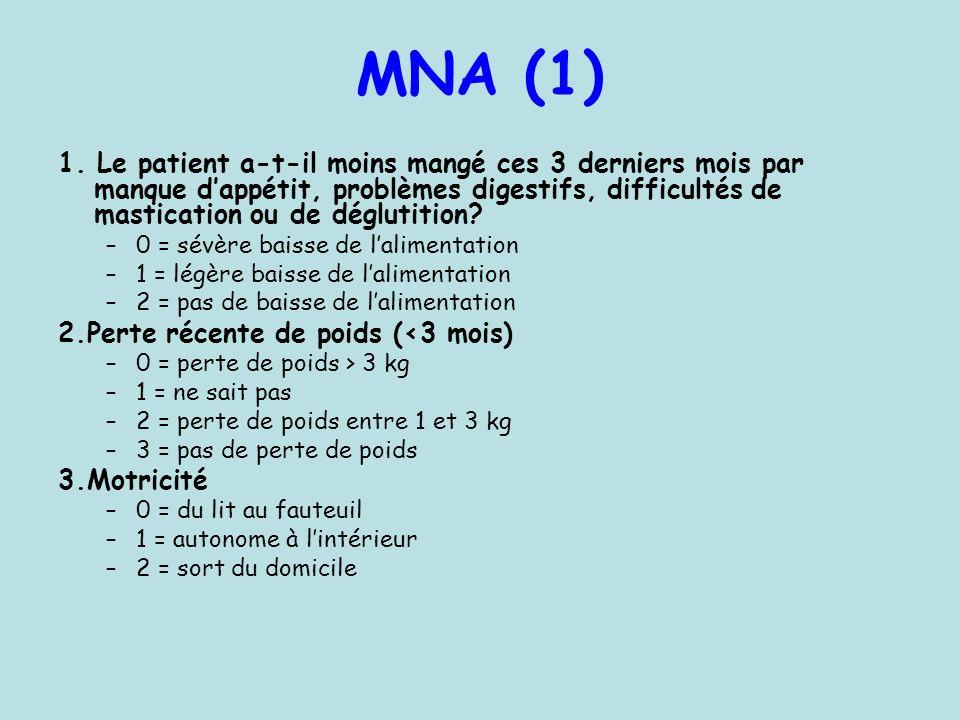 MNA (1) 1. Le patient a-t-il moins mangé ces 3 derniers mois par manque dappétit, problèmes digestifs, difficultés de mastication ou de déglutition? –