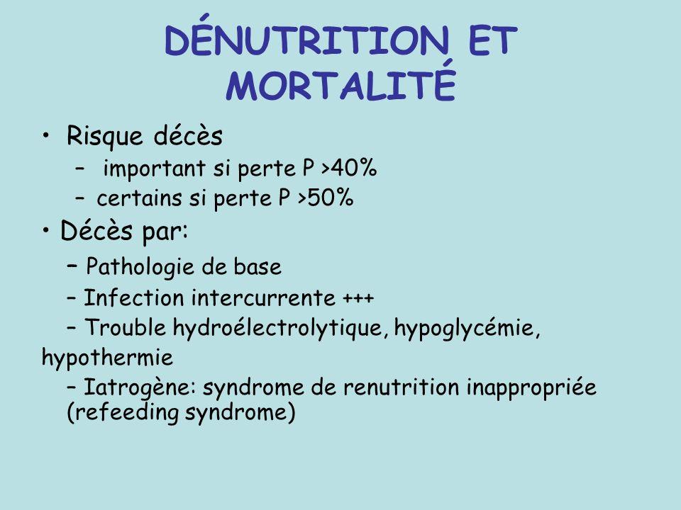 DÉNUTRITION ET MORTALITÉ Risque décès – important si perte P >40% –certains si perte P >50% Décès par: – Pathologie de base – Infection intercurrente