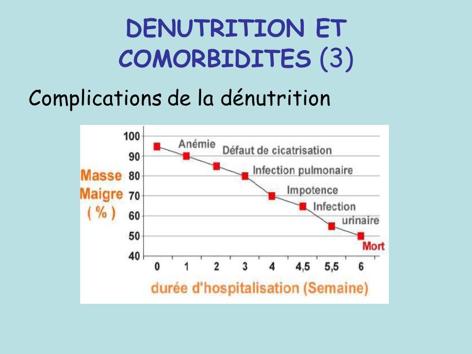 DENUTRITION ET COMORBIDITES (3) Complications de la dénutrition