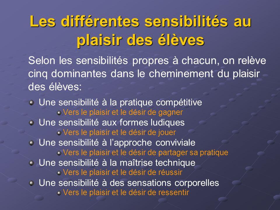 Les différentes sensibilités au plaisir des élèves Une sensibilité à la pratique compétitive Vers le plaisir et le désir de gagner Une sensibilité aux