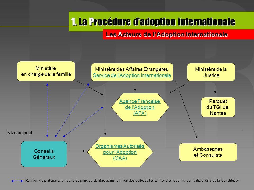 Ministère en charge de la famille Ministère des Affaires Etrangères Service de lAdoption Internationale Ministère de la Justice Agence Française de lA